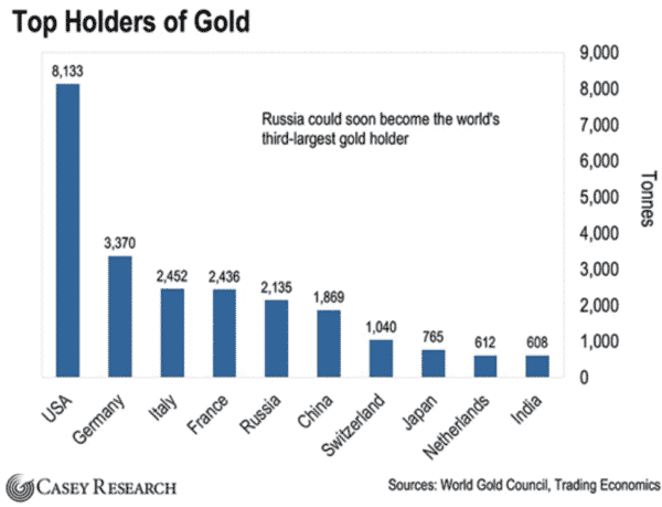 Doug casey's secret gold trade