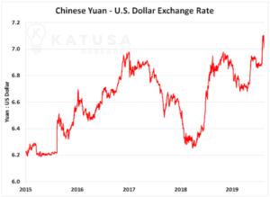 US Dollar Yuan