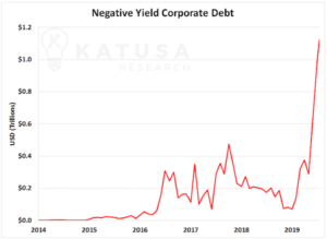 negative yield corporate debt