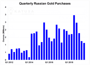 Russian gold purchases